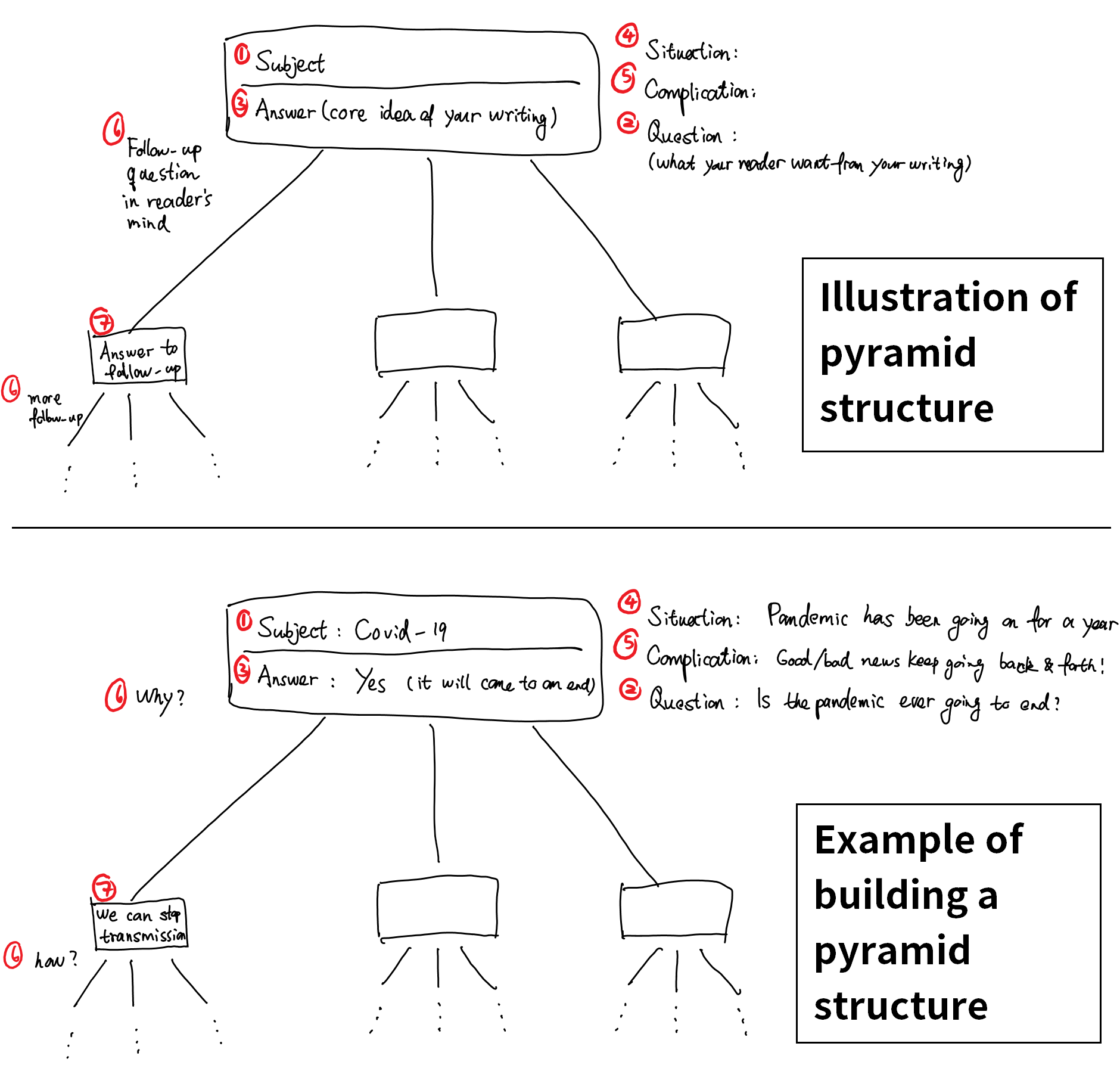 An illustration showing how to use the Pyramid Principle